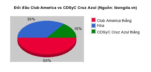 Thống kê đối đầu Club America vs CDSyC Cruz Azul