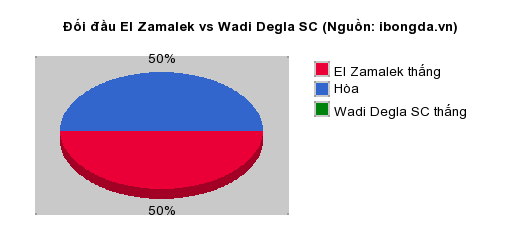 Thống kê đối đầu El Zamalek vs Wadi Degla SC