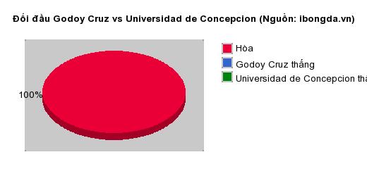 Thống kê đối đầu Godoy Cruz vs Universidad de Concepcion