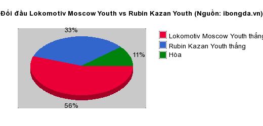 Thống kê đối đầu Lokomotiv Moscow Youth vs Rubin Kazan Youth
