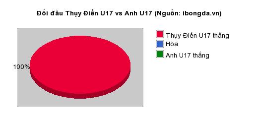 Thống kê đối đầu Thụy Điển U17 vs Anh U17