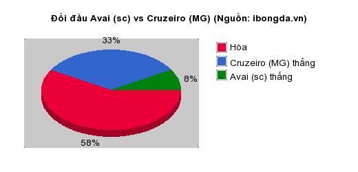 Thống kê đối đầu Avai (sc) vs Cruzeiro (MG)