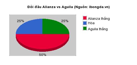 Thống kê đối đầu Alianza vs Aguila