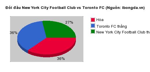 Thống kê đối đầu New York City Football Club vs Toronto FC