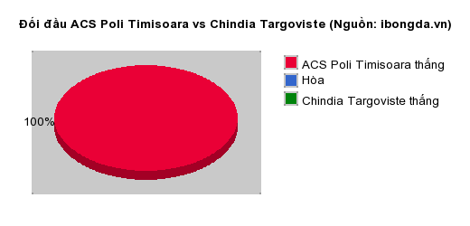 Thống kê đối đầu ACS Poli Timisoara vs Chindia Targoviste