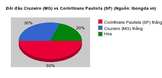 Thống kê đối đầu Cruzeiro (MG) vs Corinthians Paulista (SP)