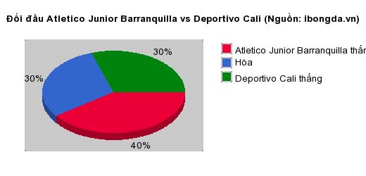 Thống kê đối đầu Atletico Junior Barranquilla vs Deportivo Cali