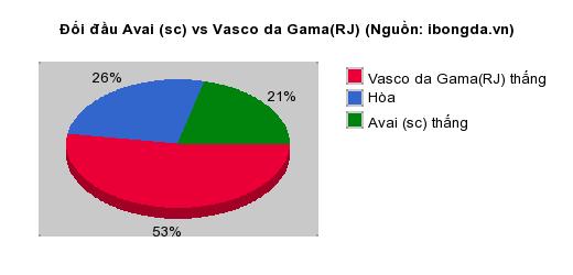 Thống kê đối đầu Avai (sc) vs Vasco da Gama(RJ)