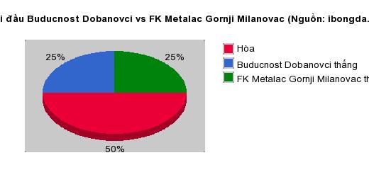 Thống kê đối đầu Buducnost Dobanovci vs FK Metalac Gornji Milanovac