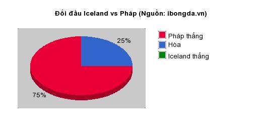 Thống kê đối đầu Iceland vs Pháp
