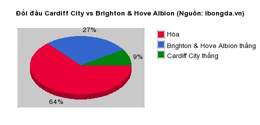 Thống kê đối đầu Cardiff City vs Brighton & Hove Albion