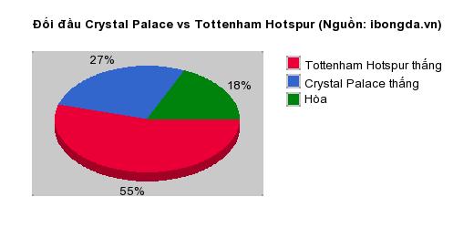 Thống kê đối đầu Crystal Palace vs Tottenham Hotspur