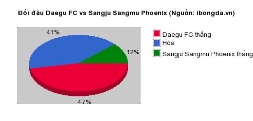 Thống kê đối đầu Daegu FC vs Sangju Sangmu Phoenix