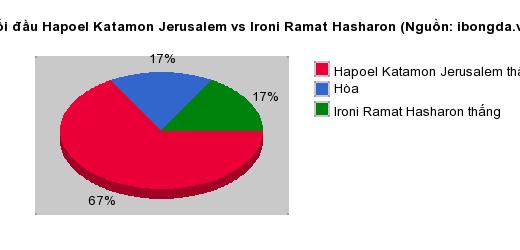 Thống kê đối đầu Hapoel Katamon Jerusalem vs Ironi Ramat Hasharon
