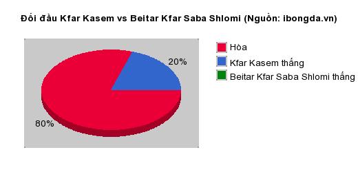 Thống kê đối đầu Kfar Kasem vs Beitar Kfar Saba Shlomi