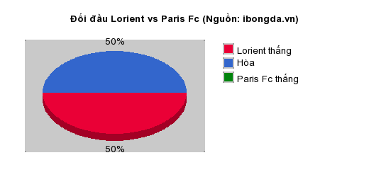 Thống kê đối đầu Lorient vs Paris Fc
