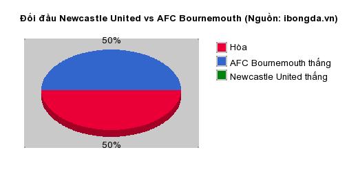 Thống kê đối đầu Newcastle United vs AFC Bournemouth