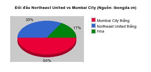 Thống kê đối đầu Northeast United vs Mumbai City