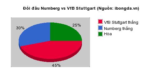 Thống kê đối đầu Nurnberg vs VfB Stuttgart