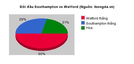 Thống kê đối đầu Southampton vs Watford