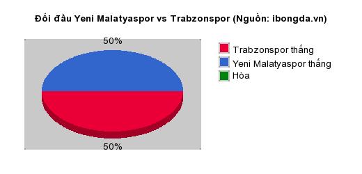 Thống kê đối đầu Yeni Malatyaspor vs Trabzonspor