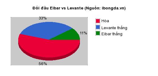 Thống kê đối đầu SD Huesca vs Real Madrid