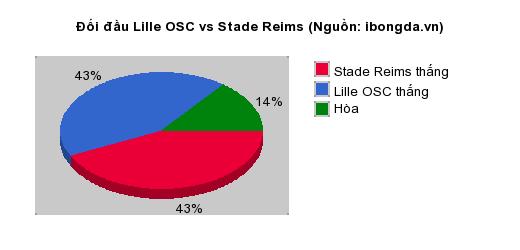 Thống kê đối đầu Lille OSC vs Stade Reims