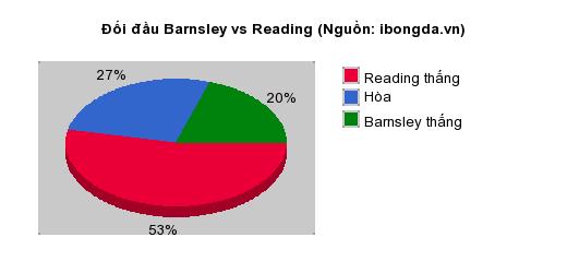 Thống kê đối đầu Barnsley vs Reading