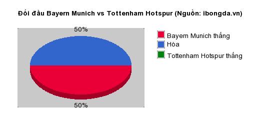 Thống kê đối đầu Bayern Munich vs Tottenham Hotspur