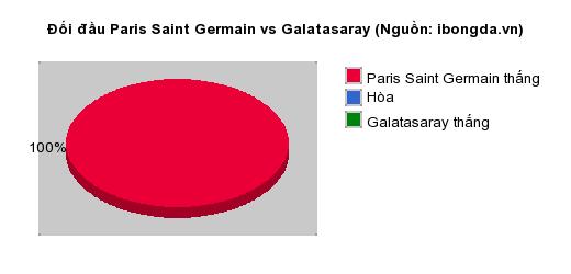 Thống kê đối đầu Paris Saint Germain vs Galatasaray
