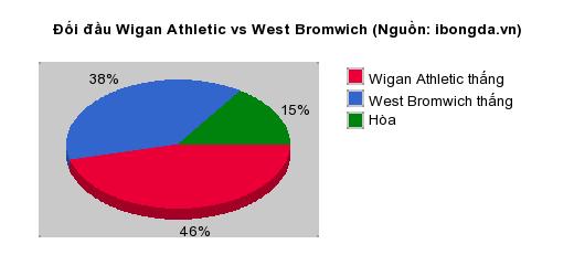 Thống kê đối đầu Wigan Athletic vs West Bromwich