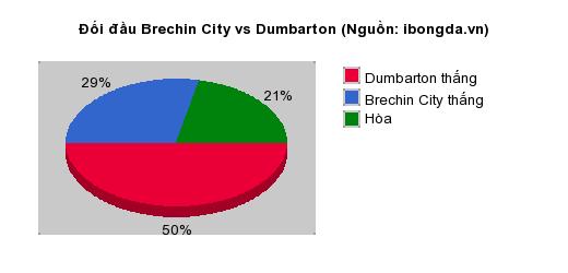 Thống kê đối đầu Brechin City vs Dumbarton