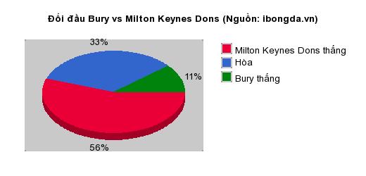 Thống kê đối đầu Bury vs Milton Keynes Dons