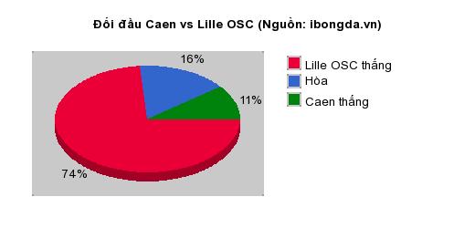 Thống kê đối đầu Caen vs Lille OSC