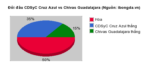 Thống kê đối đầu CDSyC Cruz Azul vs Chivas Guadalajara