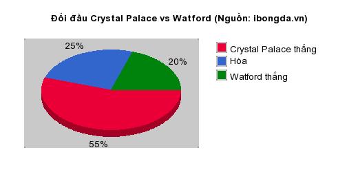 Thống kê đối đầu Crystal Palace vs Watford