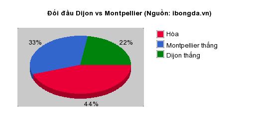 Thống kê đối đầu Dijon vs Montpellier