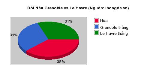 Thống kê đối đầu Grenoble vs Le Havre