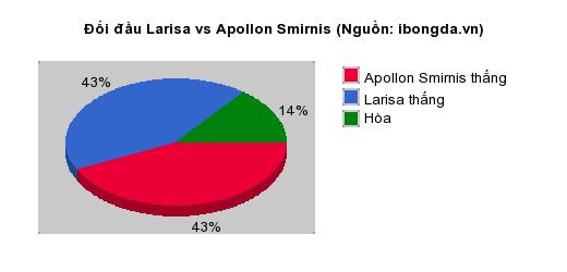 Thống kê đối đầu Larisa vs Apollon Smirnis