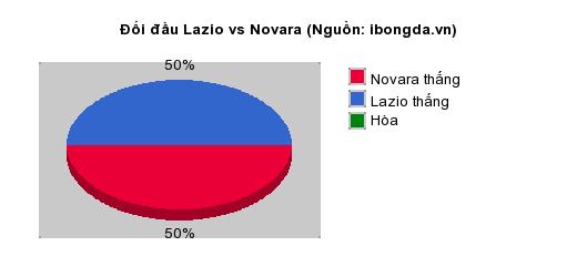 Thống kê đối đầu Lazio vs Novara