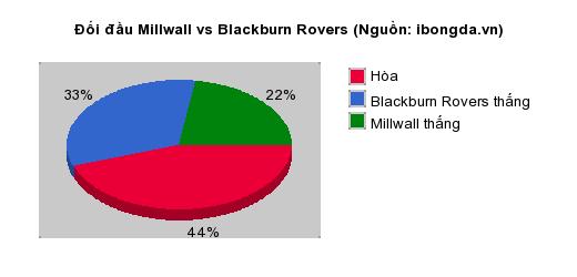Thống kê đối đầu Millwall vs Blackburn Rovers