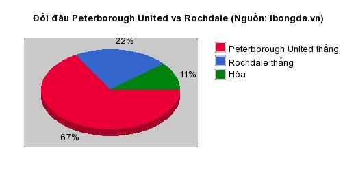 Thống kê đối đầu Peterborough United vs Rochdale