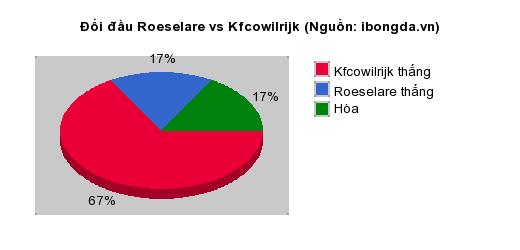 Thống kê đối đầu Roeselare vs Kfcowilrijk