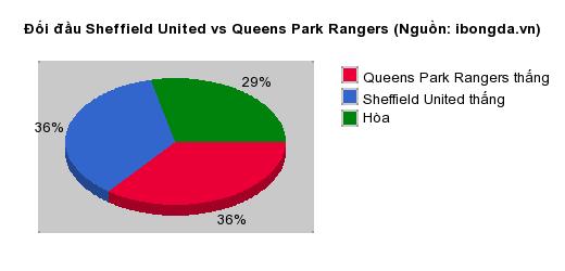 Thống kê đối đầu Sheffield United vs Queens Park Rangers
