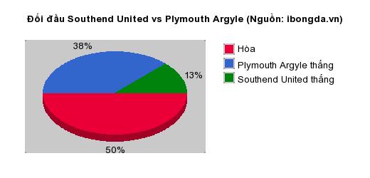 Thống kê đối đầu Southend United vs Plymouth Argyle