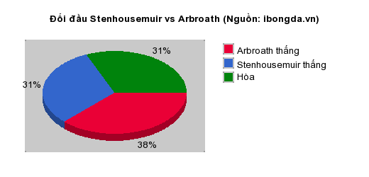 Thống kê đối đầu Stenhousemuir vs Arbroath