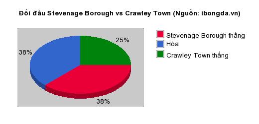 Thống kê đối đầu Stevenage Borough vs Crawley Town