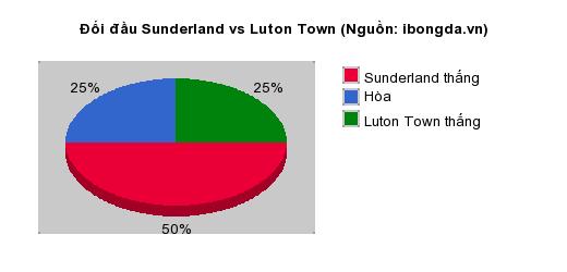 Thống kê đối đầu Sunderland vs Luton Town