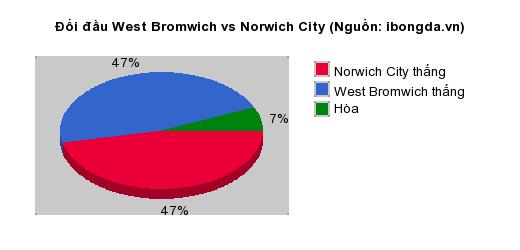 Thống kê đối đầu West Bromwich vs Norwich City