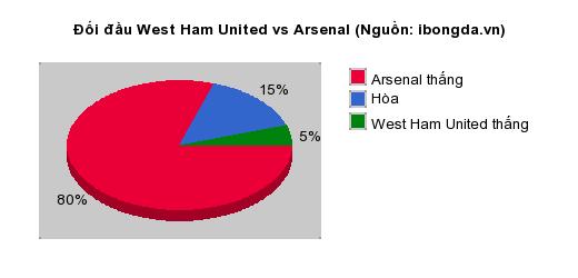 Thống kê đối đầu West Ham United vs Arsenal